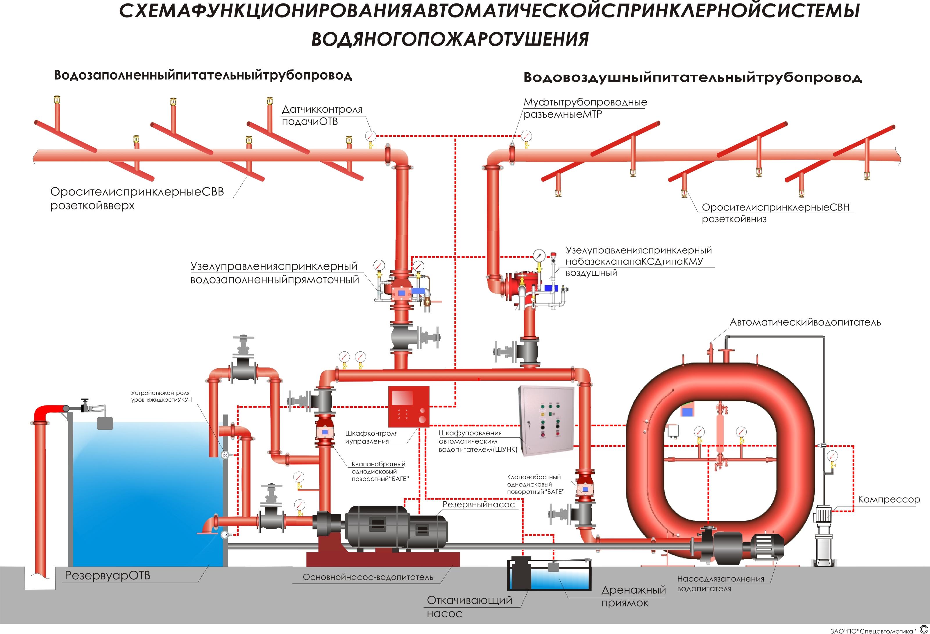стоимость техническое обслуживание установок автоматического пожаротушения